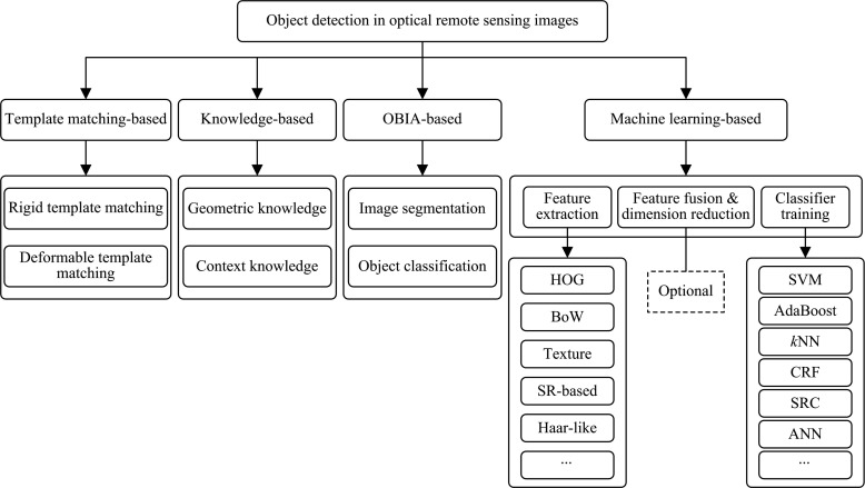 A survey on object detection in optical remote sensing images