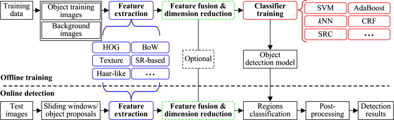 A survey on object detection in optical remote sensing