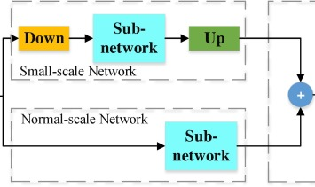 One-two-one networks for compression artifacts reduction in