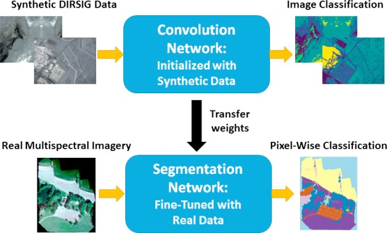 Algorithms for semantic segmentation of multispectral remote