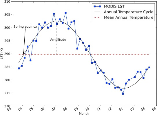 Variability in annual temperature cycle in the urban areas