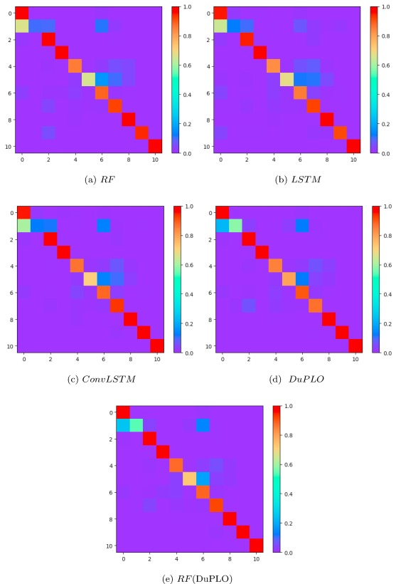 DuPLO: A DUal view Point deep Learning architecture for time series