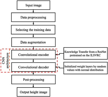 Height estimation from single aerial images using a deep