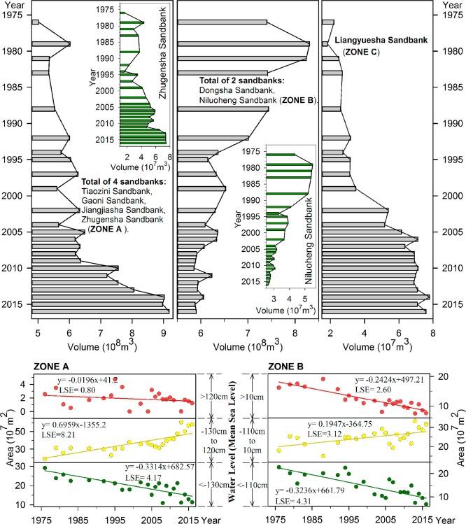 Evolution Of The Topography Of Tidal Flats And Sandbanks Along The