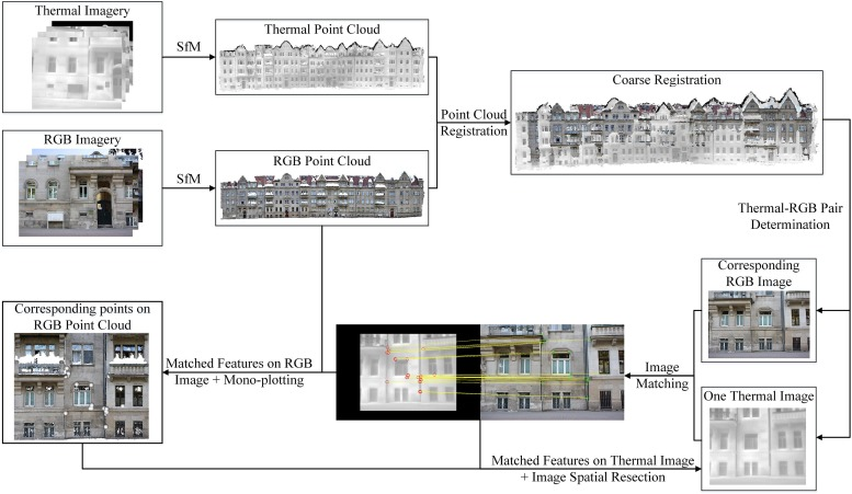 Fusion of thermal imagery with point clouds for building façade