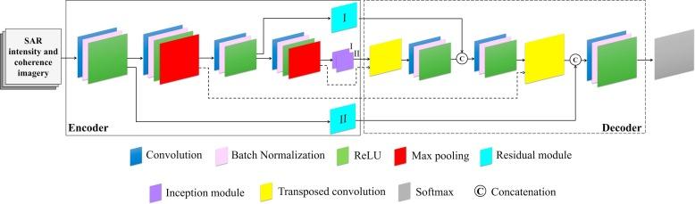 A new fully convolutional neural network for semantic segmentation