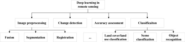 Deep learning in remote sensing applications: A meta