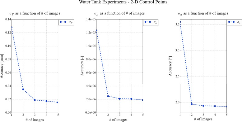 Direct linear and refraction-invariant pose estimation and