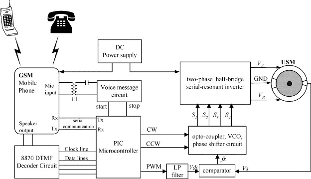 Remote control of an ultrasonic motor by using a GSM mobile