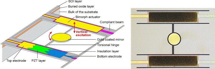 Resonant micro-mirror excited by a thin-film piezoelectric actuator