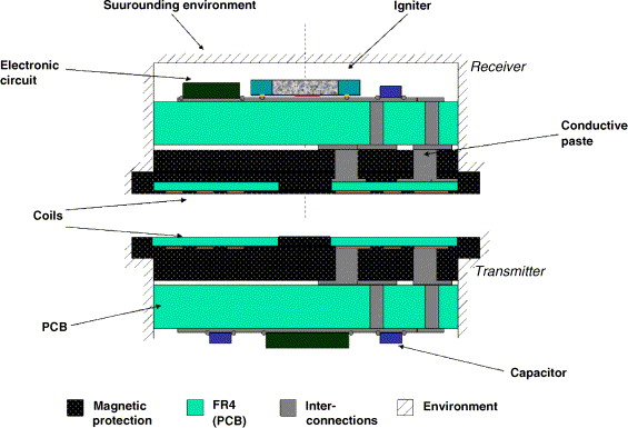 Design, fabrication and operation of a wireless and ... on