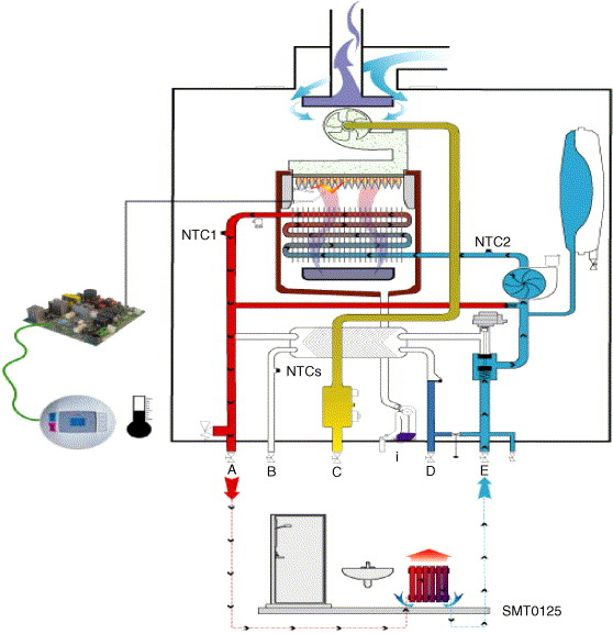 SMA actuator for gas combi boiler diverting valve - ScienceDirect
