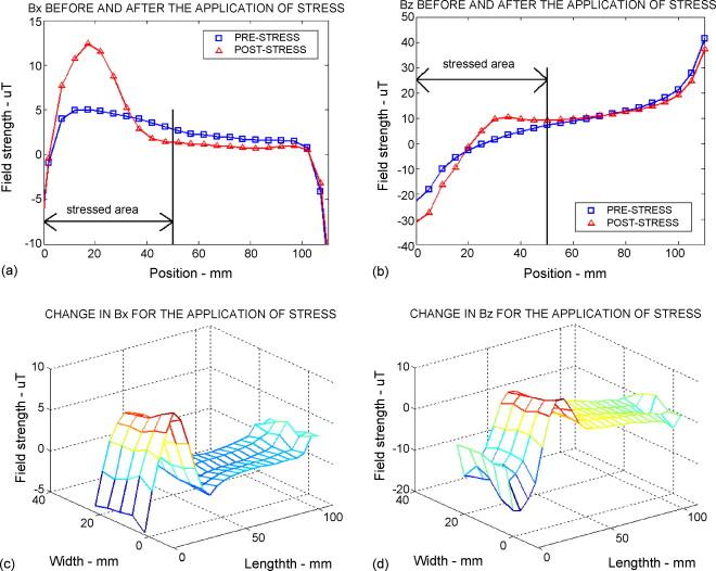 Residual magnetic field sensing for stress measurement - ScienceDirect