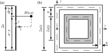 Inductance calculation of planar multi layer and multi wire coils a magnetic flux density b at point xy arising from a current icur in a straight wire of length 2a and b coil with two turns converted into greentooth Image collections