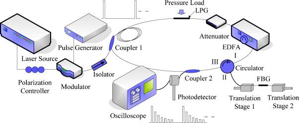 Cavity ring down long period grating pressure sensor sciencedirect block diagram of the experimental setup of lpg cavity ring down strain sensor ccuart Image collections