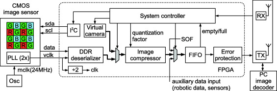 Low power fpga based image processing core for wireless capsule a simplified block diagram of image processing in a wireless endoscopy capsule ccuart Choice Image