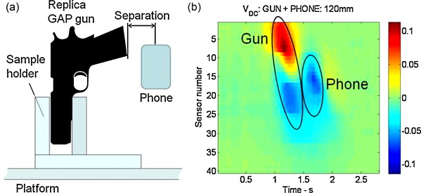 Design of an electromagnetic imaging system for weapon