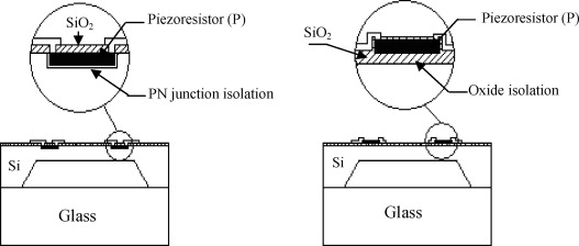 High-temperature piezoresistive pressure sensor based on
