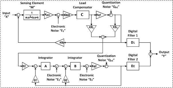 Multi stage noise shaping sigma–delta modulator (MASH) for