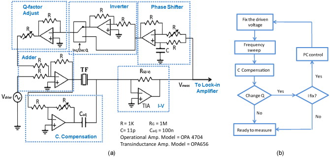 electronic driver with amplitude and quality factor control to rh sciencedirect com