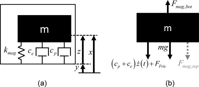Design And Optimization Of A Magnetically Sprung Block Magnet