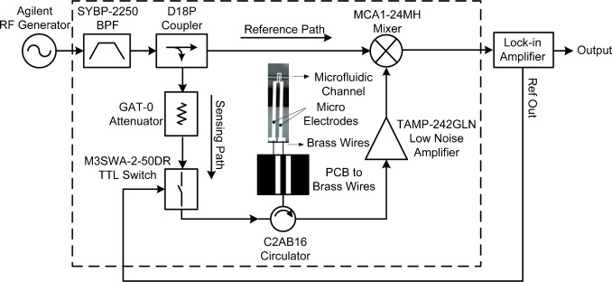 A compact microwave frequency reflectometer with attoFarad
