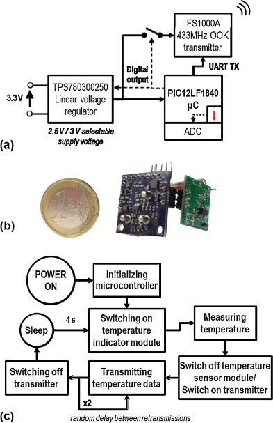 Triaxial ball-impact piezoelectric converter for autonomous