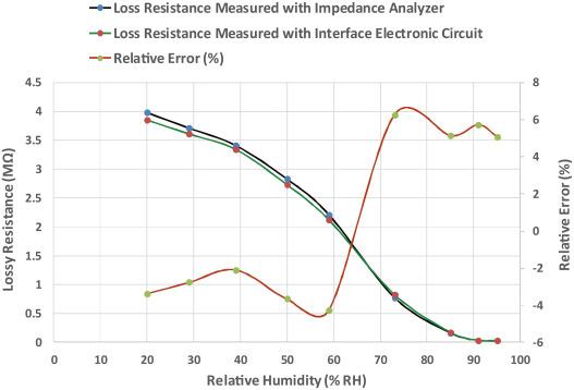 A time domain bridge-based impedance measurement technique