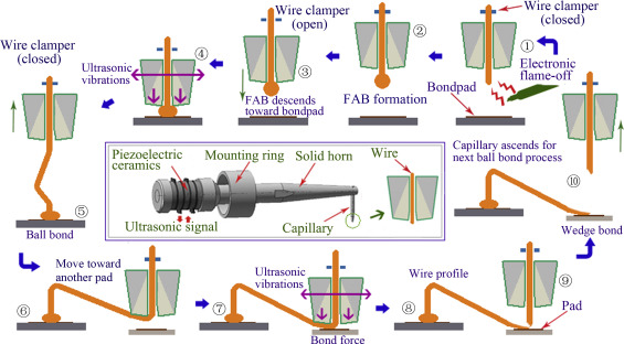 a new automatic resonance frequency tracking method for rh sciencedirect com Hydrogen Bond Diagram pool bonding wire diagram