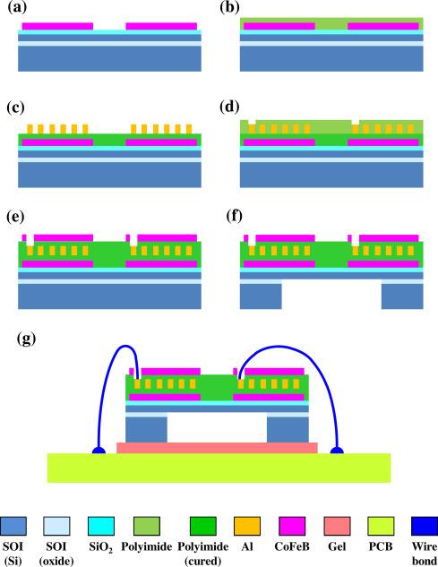 Magnetostrictive type inductive sensing pressure sensor - ScienceDirect