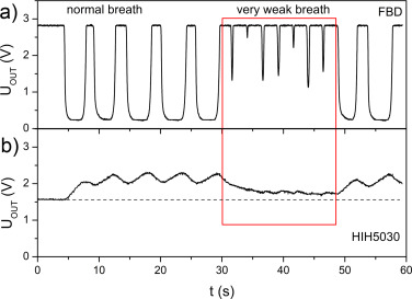 Integrated micro power frequency breath detector - ScienceDirect