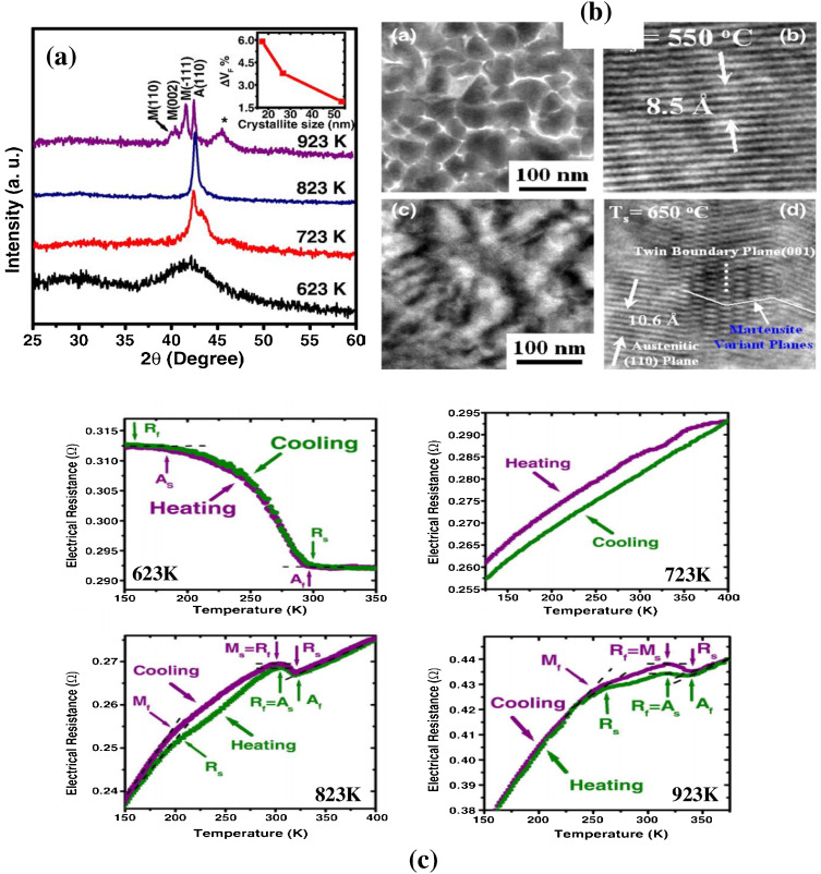Shape memory alloy thin films and heterostructures for MEMS