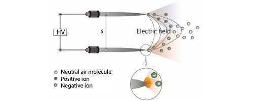 Bipolar corona discharge based air flow generation with low