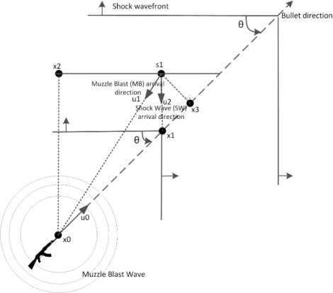 Sensor fusion, sensitivity analysis and calibration in shooter