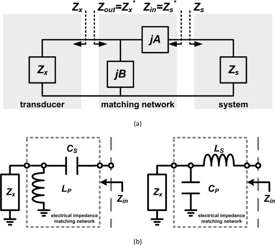 Electrical impedance matching networks based on filter structures