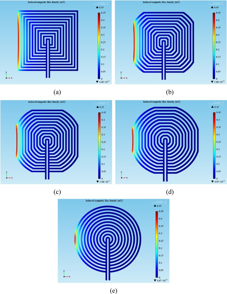 A study of the effect of different coplanar dual-coil geometries on ...