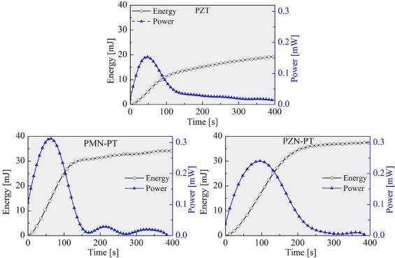 Charging capacitors using single crystal PMN-PT and PZN-PT