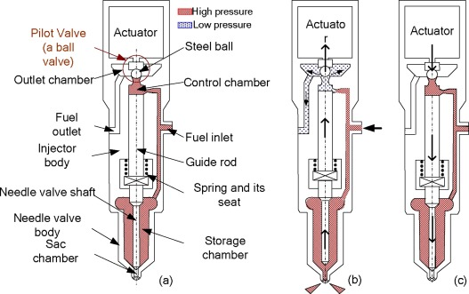 A review of giant magnetostrictive injector (GMI