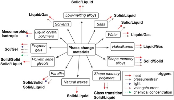 Phase change materials in microactuators: Basics