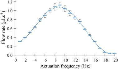 Electromagnetic actuation dual-chamber bidirectional flow micropump