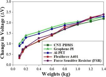 Performance analysis of flexible printed sensors for robotic