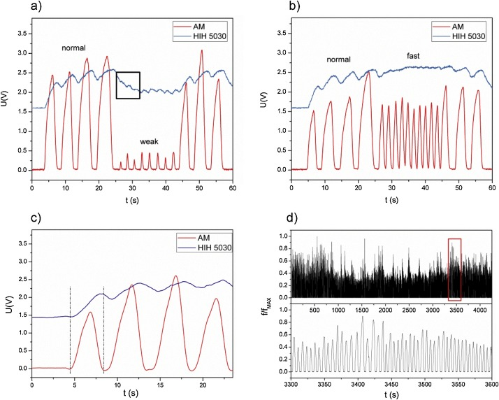 Respiratory monitoring system using Bluetooth Low Energy - ScienceDirect