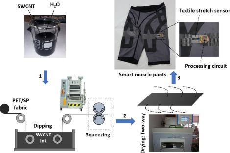6a26cf33ff Human motion recognition using SWCNT textile sensor and fuzzy ...