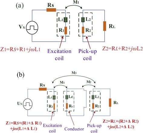 Coupling pulse eddy current sensor for deeper defects NDT