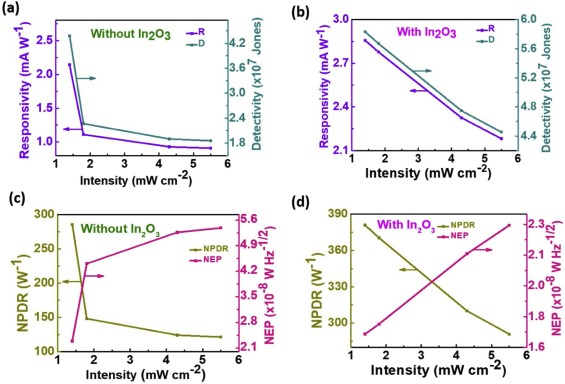 Functional interlayer of In2O3 for transparent SnO2/SnS2