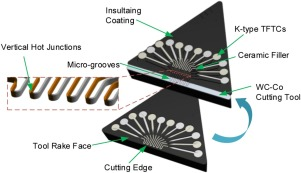 Cutting tools embedded with thin film thermocouples vertically to