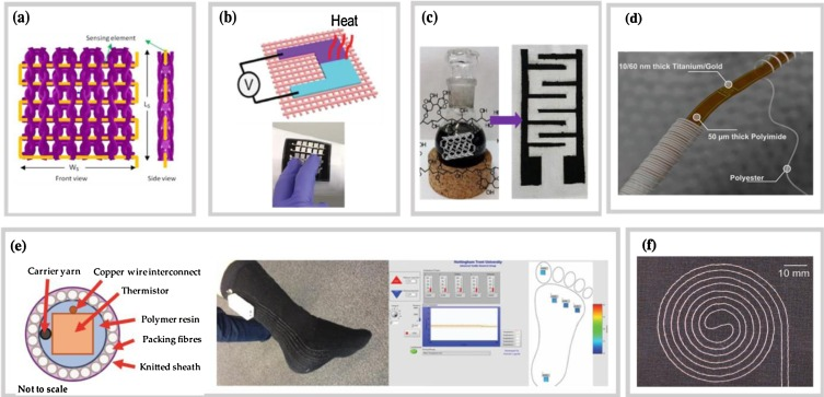 Flexible Temperature Sensors A Review Sciencedirect