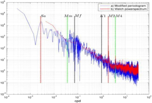 Statistical properties and time-frequency analysis of