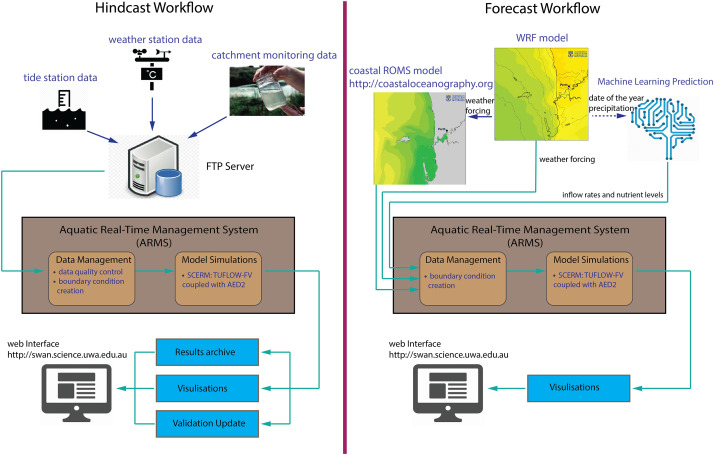 An integrated modelling system for water quality forecasting
