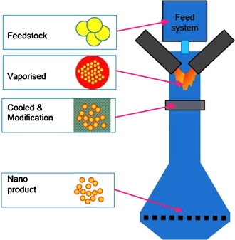 Characterisation of copper oxide nanoparticles for antimicrobial